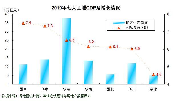 2019广东gdp_14省份公布前三季度GDP 京沪人均可支配收入超5万