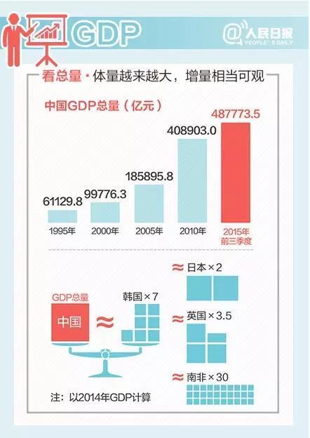 中国经济不行了?看图你就明白了
