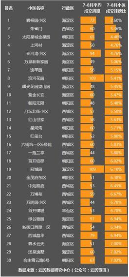 二手房交易微跌 数说北京再便宜都不能买的小区