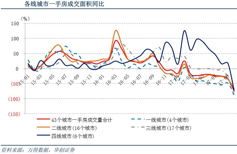 根据国信证券的跟踪,如果按全部城市口径,黄金周期间新房和二手房周同比为-49.5%和-56.9%。按三四线城市口径,黄金周新房和二手房周同比为-55.7%和12.1%。