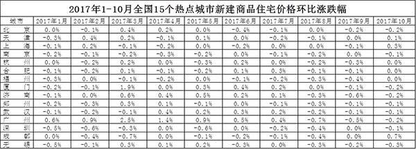 统计显示,南京、福州、深圳三城市的新房价格在今年前10个月中没有一次上涨。其它城市虽有上涨,但进入6月或8月后都基本都是连续下跌或持平的走势,尤其是8月、9月时,15个城市的新房价格没有一个上涨,到10月时,虽然天津、上海、成都三城有小幅上涨,但大多城市仍然保持着止涨回落的势头。