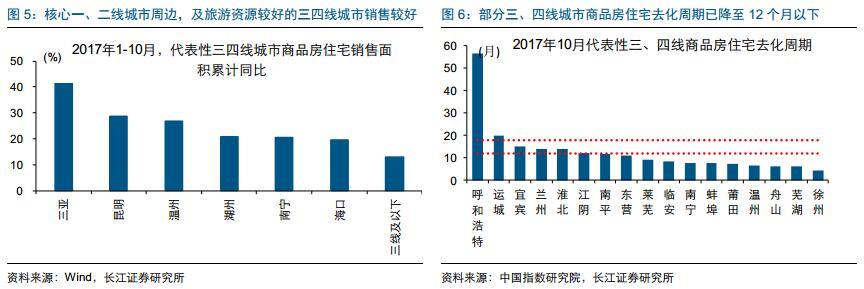 棚改货币化安置力度较大的三四线城市,销售表现也较为亮眼,长江证券认为,这有利于商品房住宅库存快速去化。