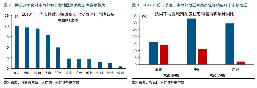 三线及以下城市地产库存去化效果显著,带动全国商品房库存持续下降、库存去化周期降至13.7个月。