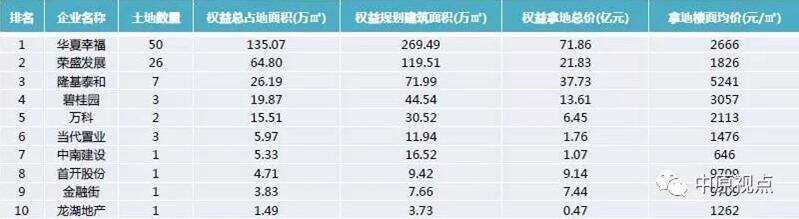 房企加速布局环京市场 华夏荣盛隆基泰和拿地规模位列前三