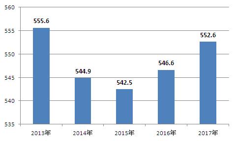 2019年邯郸国民经济_邯郸市2018年国民经济和社会发展统计公报