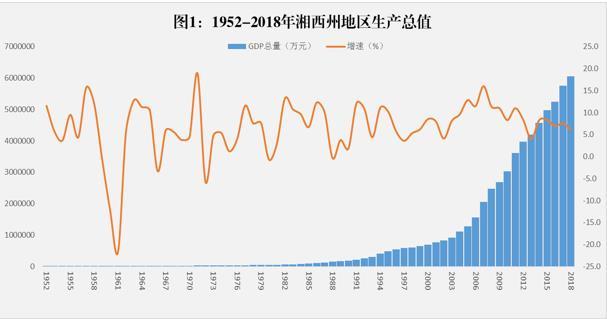 湘西州 经济总量_湘西州地图