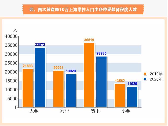 上海市第七次全国人口普查主要数据图解