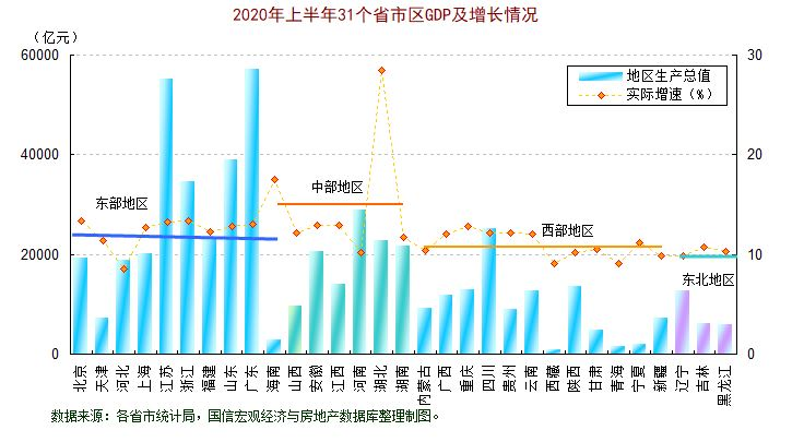 2021年上半年各省市GDP情况